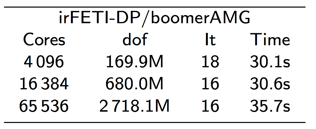 scaling example irFETI-DP